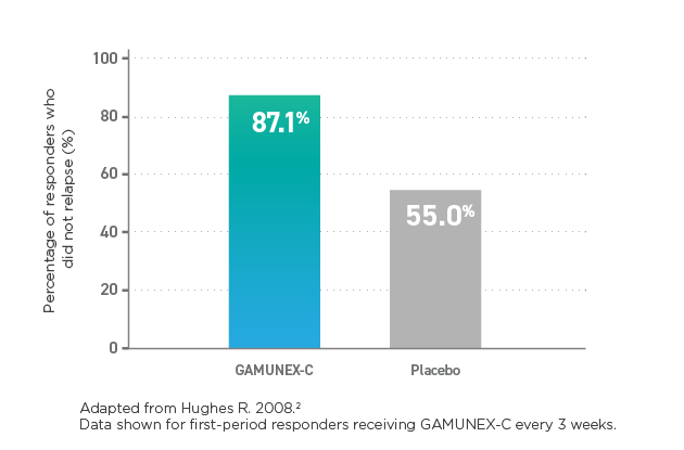Graph showing 60% of GAMUNEX-C responders achieved maximal response by Week 6